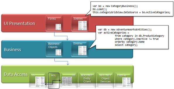 Architecting your data access layer with the entity framework wade as you can see in this architecture aspects of the entity framework like entities and the entity framework object context are scattered throughout the ccuart Images