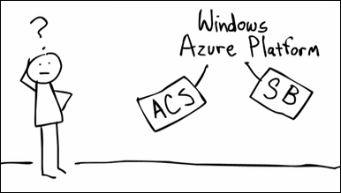 What is the Windows Azure platform AppFabric?