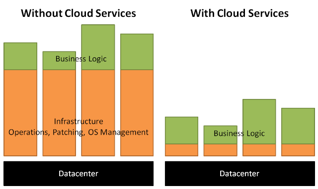 OPEX & CAPEX w/ and w/o cloud services